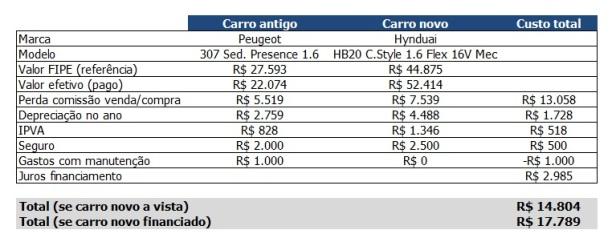 Custos troca de carro