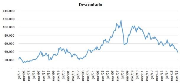 Gráfico Ibov descontado