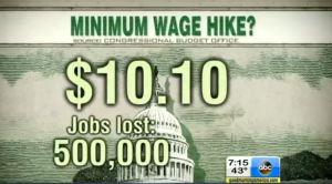 Salário mínimo maior aumenta desemprego