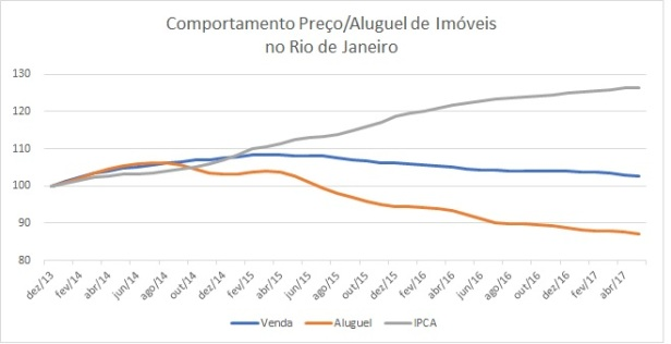 Preço de imoveis no Rio