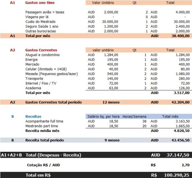 Planejamento Financeiro Australia