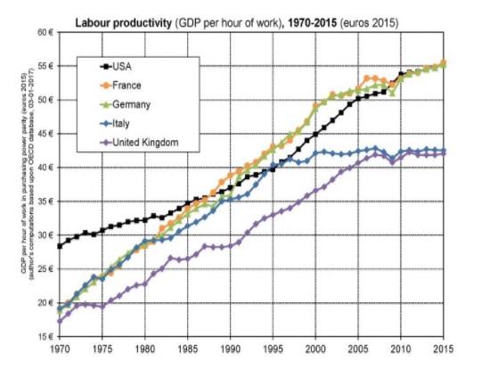 P0 produtividade