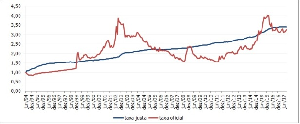 Grafico USD