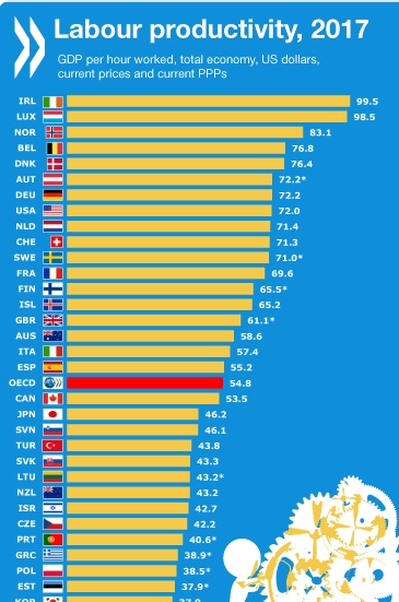 Ranking de Produtividade